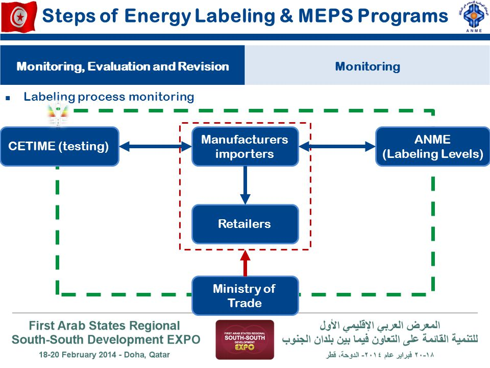 Steps of Energy Labeling & MEPS Programs Labeling process monitoring Monitoring, Evaluation and RevisionMonitoring Manufacturers importers CETIME (tes