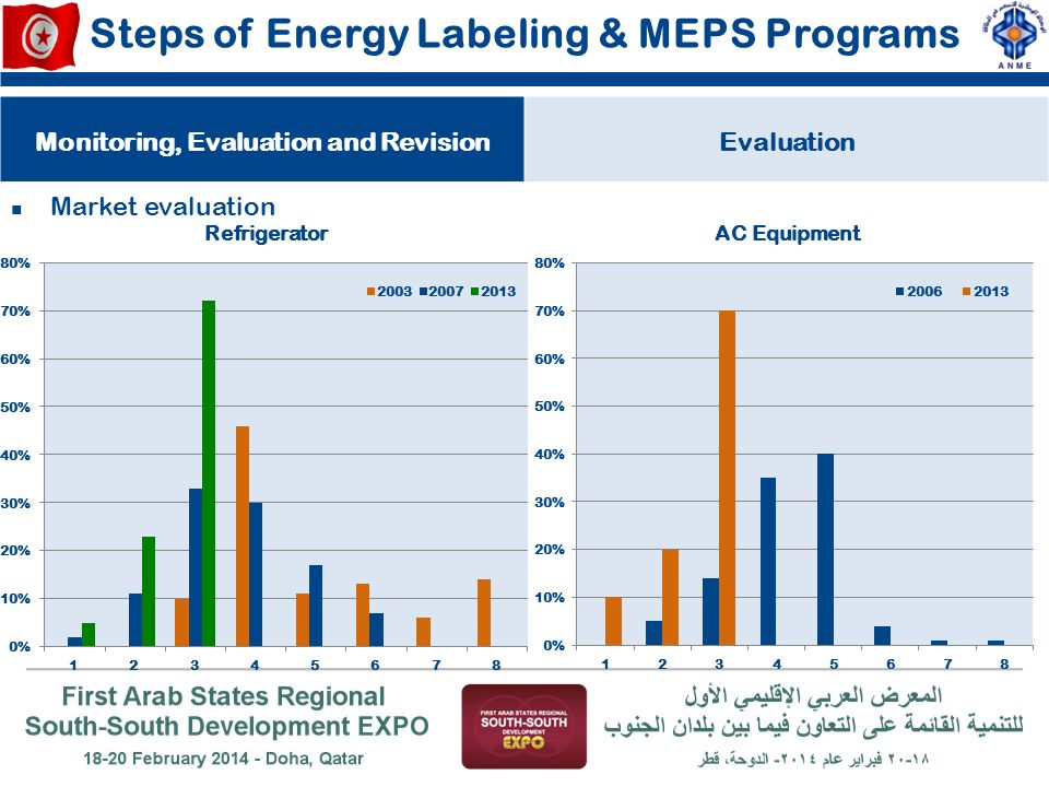 Steps of Energy Labeling & MEPS Programs Monitoring, Evaluation and RevisionEvaluation Market evaluation