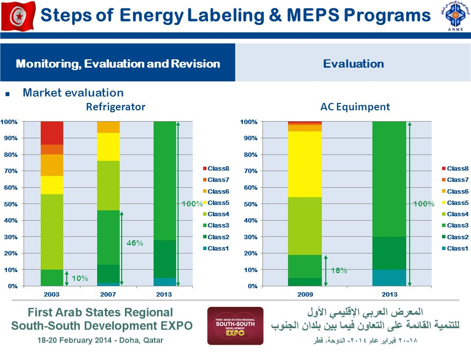 Steps of Energy Labeling & MEPS Programs Monitoring, Evaluation and RevisionEvaluation Market evaluation 10% 46% 100% 18% 100%