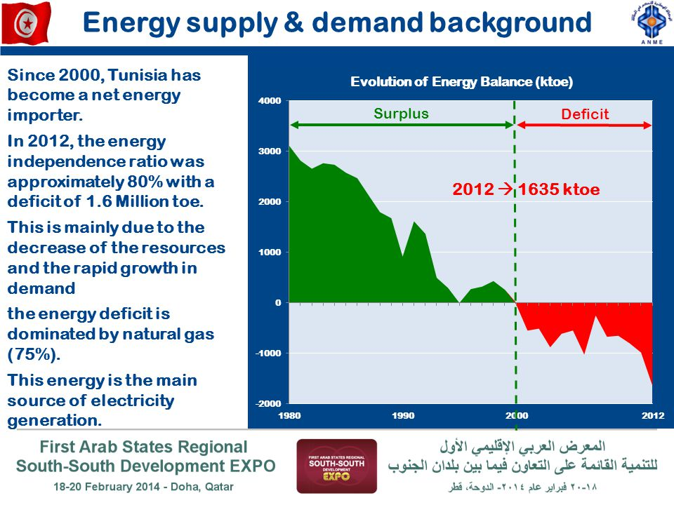 Energy supply & demand background Surplus Deficit 2012  1635 ktoe Since 2000, Tunisia has become a net energy importer. In 2012, the energy independe