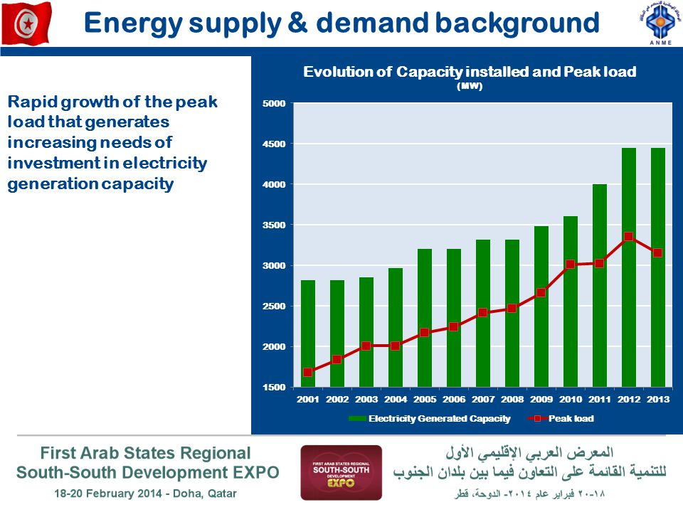 Energy supply & demand background From 2004 to 2012, the share of energy expenditure in GDP has increased from 5% to 14%!!