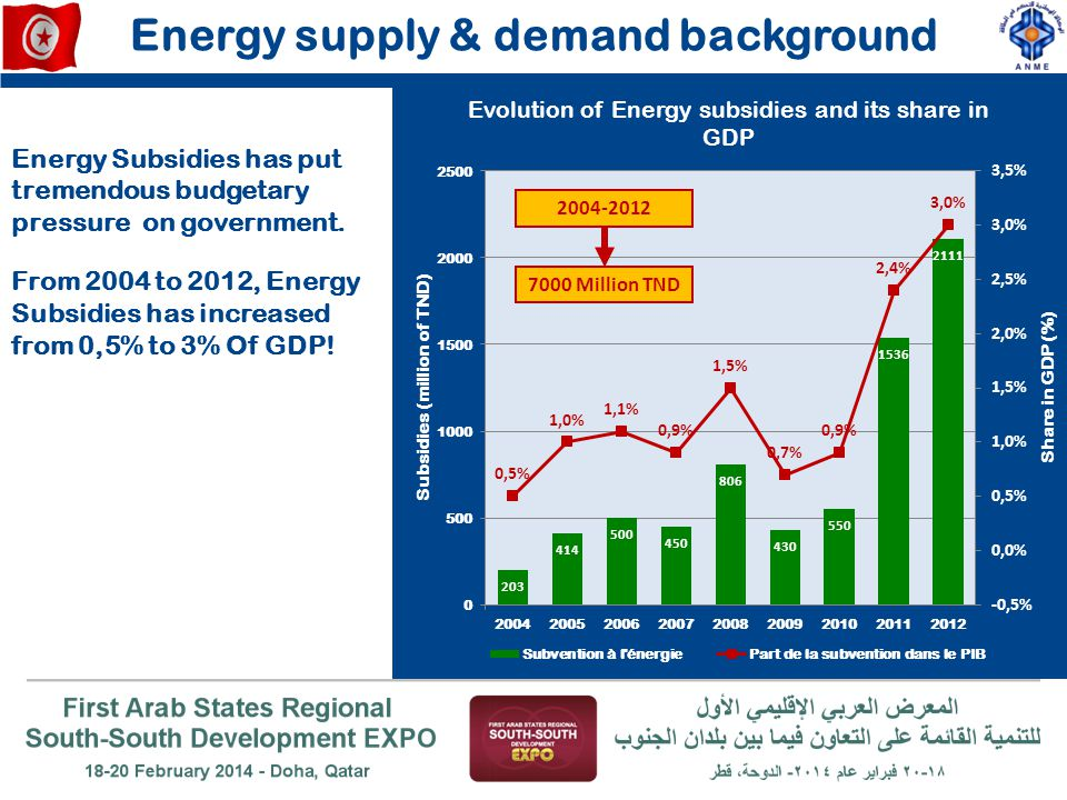 Energy supply & demand background 2004-2012 7000 Million TND Energy Subsidies has put tremendous budgetary pressure on government. From 2004 to 2012,