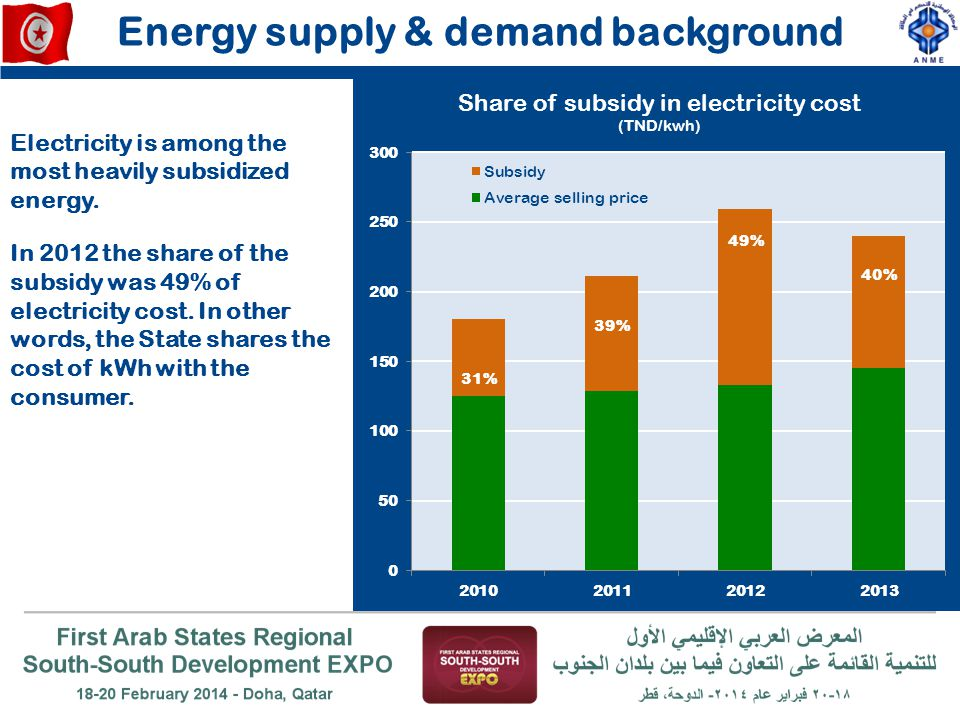 Energy supply & demand background 31% 39% 49% 40% Electricity is among the most heavily subsidized energy. In 2012 the share of the subsidy was 49% of