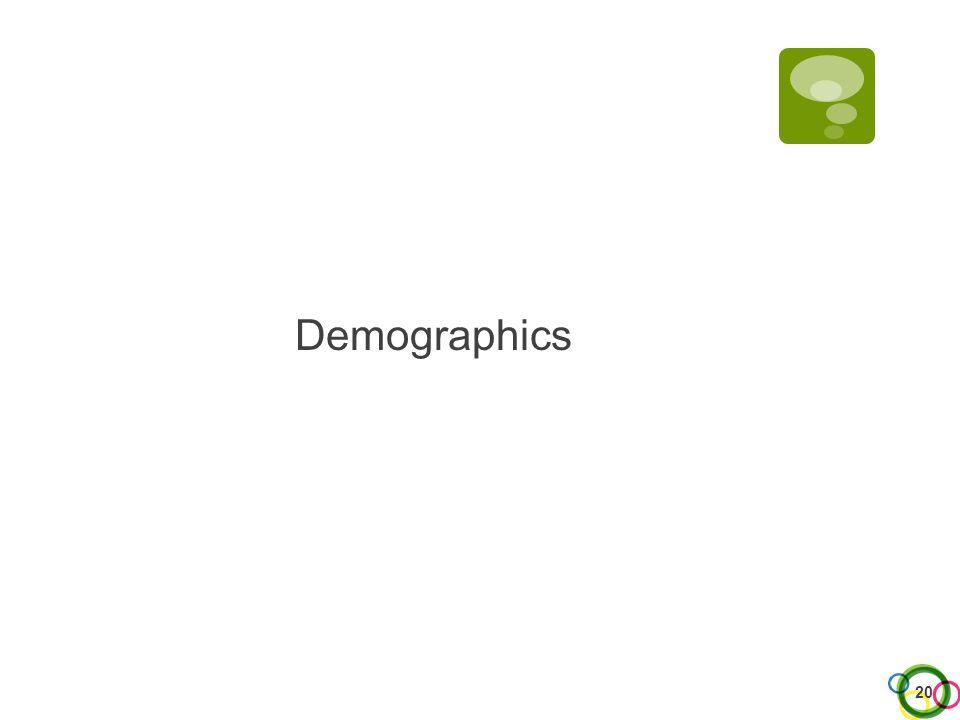 Demographics 20