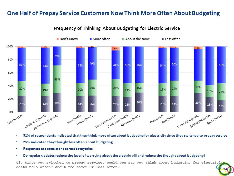 One Half of Prepay Service Customers Now Think More Often About Budgeting Frequency of Thinking About Budgeting for Electric Service Q3. Since you swi