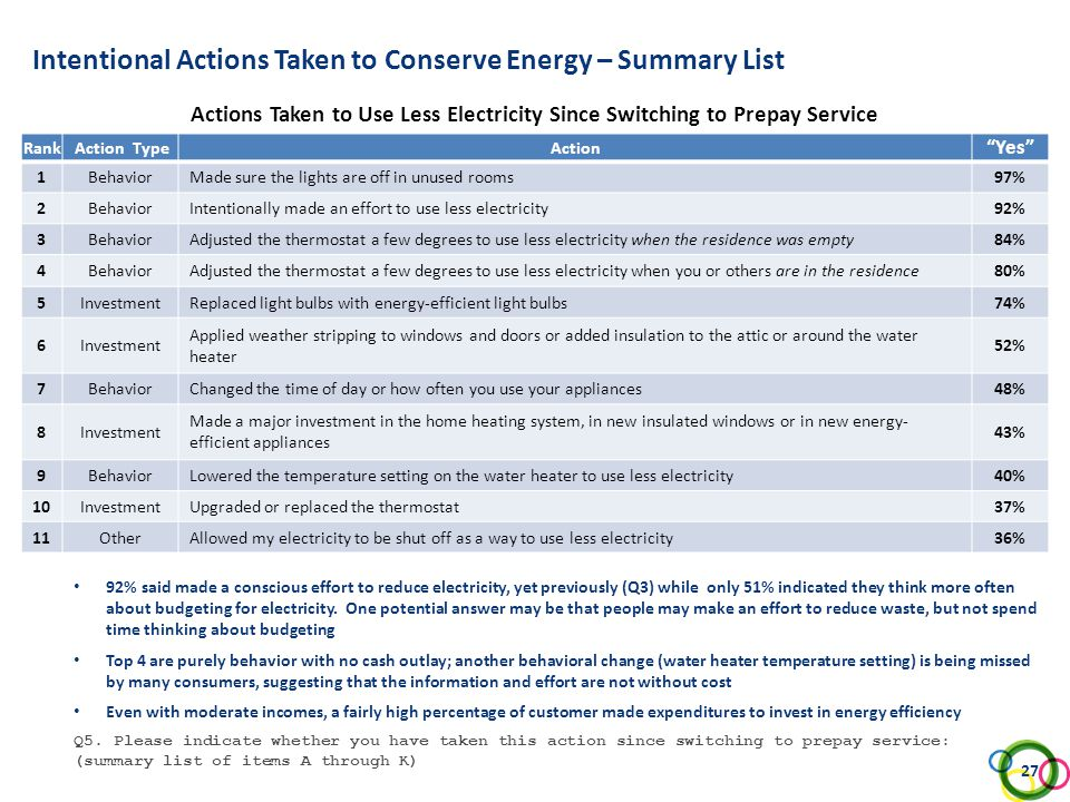Intentional Actions Taken to Conserve Energy – Summary List Actions Taken to Use Less Electricity Since Switching to Prepay Service Q5. Please indicat