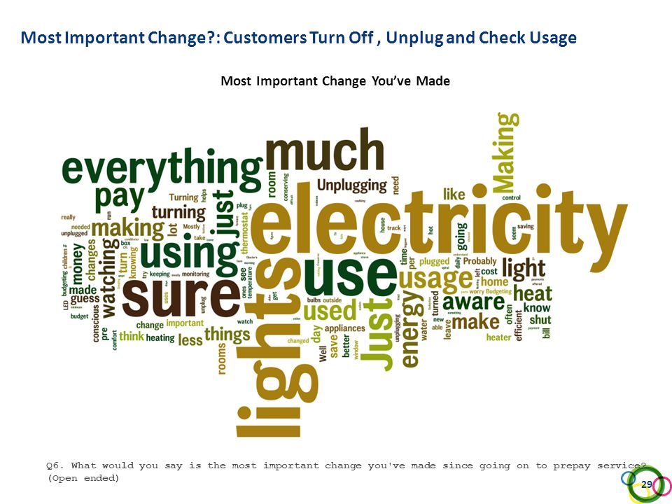 Most Important Change?: Customers Turn Off, Unplug and Check Usage Most Important Change You've Made Q6. What would you say is the most important chan