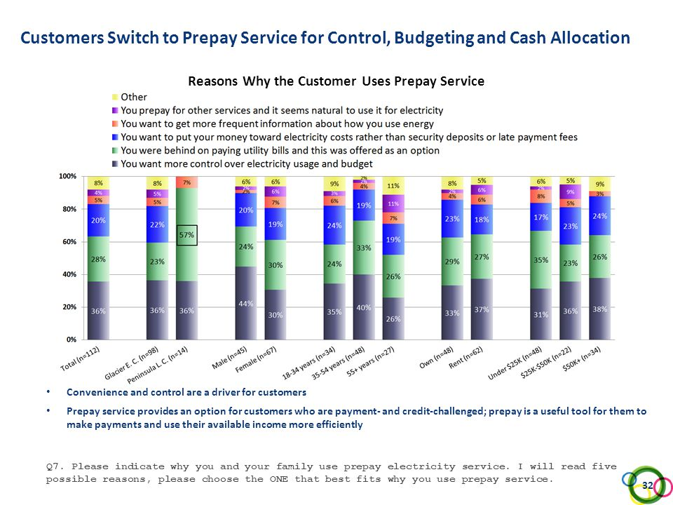 Customers Switch to Prepay Service for Control, Budgeting and Cash Allocation Reasons Why the Customer Uses Prepay Service Q7. Please indicate why you