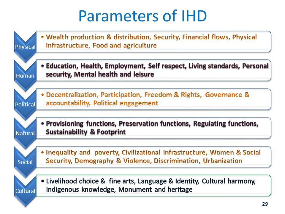 Parameters of IHD 29 PhysicalHumanPoliticalNaturalSocialCultural