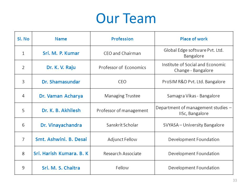Our Team Sl. NoNameProfessionPlace of work 1 Sri.