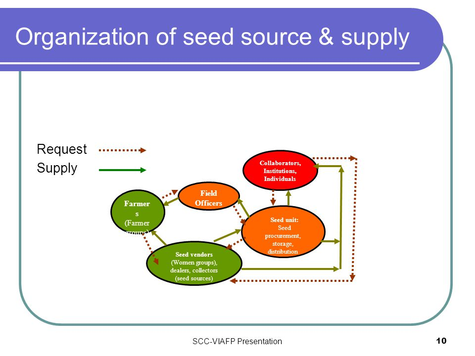 SCC-VIAFP Presentation10 Organization of seed source & supply Request Supply Field Officers Seed unit: Seed procurement, storage, distribution Seed vendors (Women groups), dealers, collectors (seed sources) Collaborators, Institutions, Individuals Farmer s (Farmer groups)