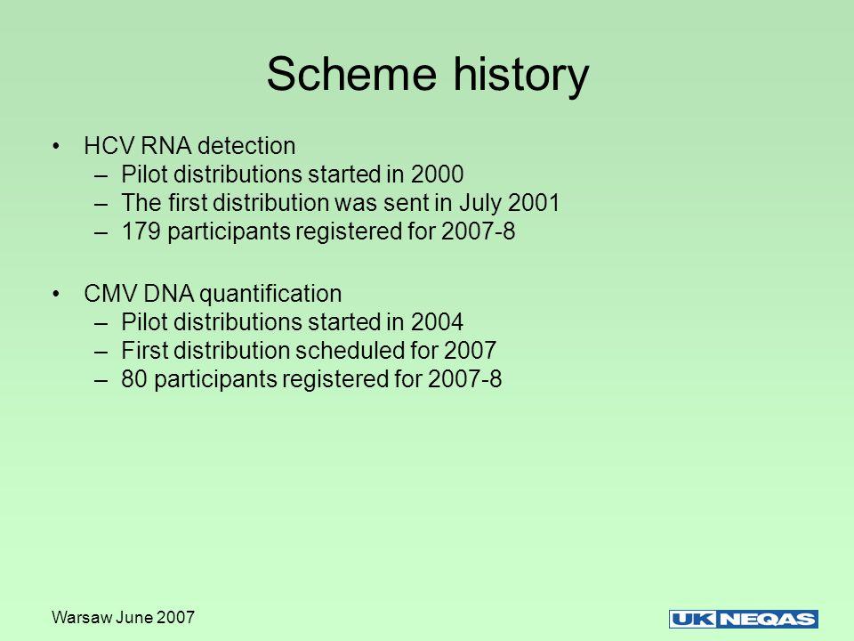 Warsaw June 2007 HCV RNA Detection DistributionSpecimen numbers ResultGenotypeMedian conc n log IU/mL Correct reports (qual) 1910 June 2005 7531HCV RNA positive 1b5.1154/154 (100%) 7532HCV RNA positive 1b4.1151/154 (98.0%) 1966 Nov 2005 7731HCV RNA positive 1a2.5135/157 (86.3%) 7732HCV RNA positive 1a3.4154/157 (98.0%) 2049 June 2006 7986HCV RNA positive 1a4.3149/149 (100%) 7987HCV RNA negative N/A 146/148 (98.6) 2095 Oct 2006 8134HCV RNA positive 2b5.3139/140 (99.3%) 8135HCV RNA positive 2b3.7131/132 (99.2%)