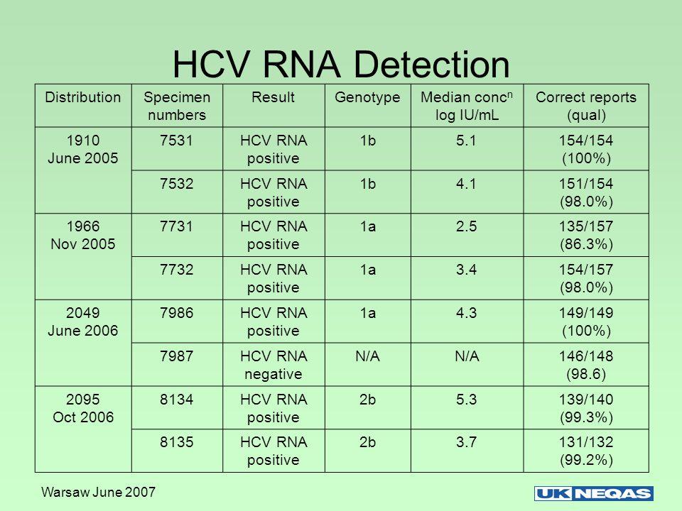 Warsaw June 2007 Number of kits detecting low positive specimen 7731 Specimen 7731 above LDL COBAS Amplicor COBAS Taqman Bayer Versant v3 All methodsMean value all methods Number of results >LDL 7141432.74 log IU/mL Total using method 311420102 Percent >LDL 23%100%5%42%