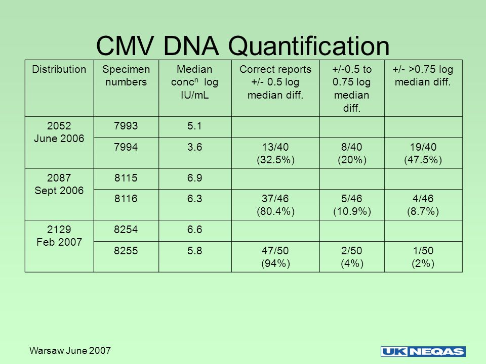 CMV DNA Quantification DistributionSpecimen numbers Median conc n log IU/mL Correct reports +/- 0.5 log median diff.