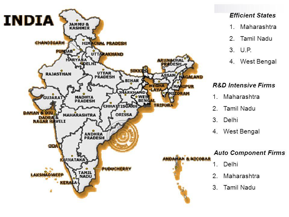 Efficient States 1.Maharashtra 2.Tamil Nadu 3.U.P. 4.West Bengal R&D Intensive Firms 1.Maharashtra 2.Tamil Nadu 3.Delhi 4.West Bengal Auto Component F