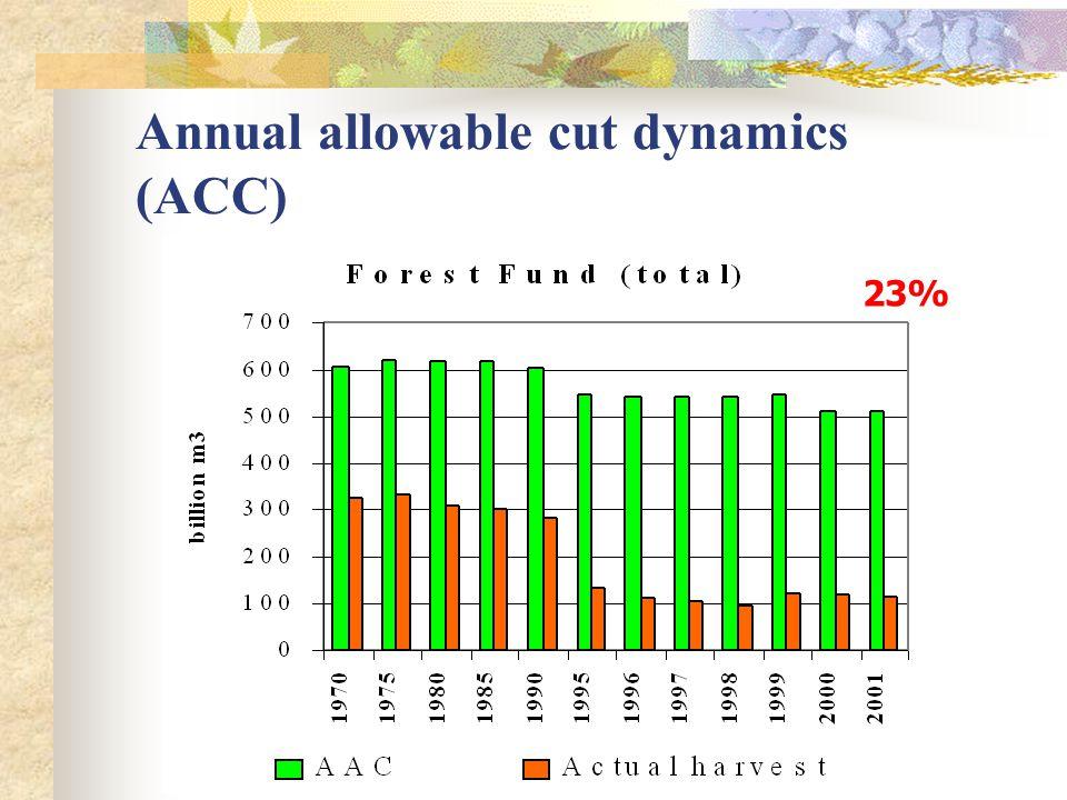 Annual allowable cut dynamics (ACC) 23%
