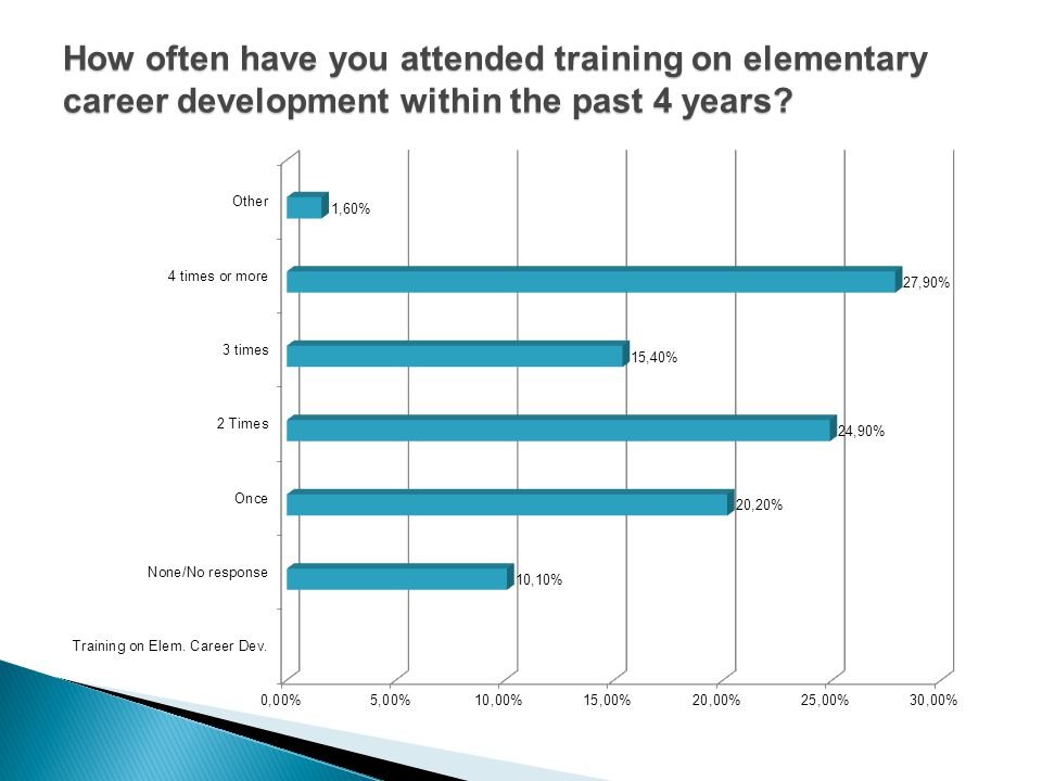 How often have you attended training on elementary career development within the past 4 years?
