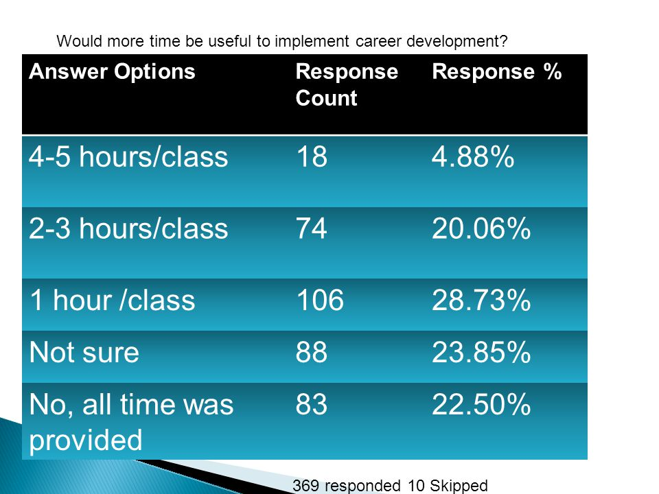 Would more time be useful to implement career development.
