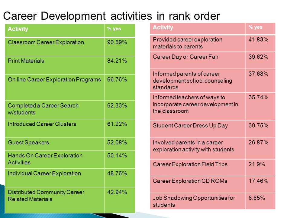 Career Development activities in rank order Activity % yes Classroom Career Exploration90.59% Print Materials84.21% On line Career Exploration Programs66.76% Completed a Career Search w/students 62.33% Introduced Career Clusters61.22% Guest Speakers52.08% Hands On Career Exploration Activities 50.14% Individual Career Exploration48.76% Distributed Community Career Related Materials 42.94% Activity % yes Provided career exploration materials to parents 41.83% Career Day or Career Fair39.62% Informed parents of career development school counseling standards 37.68% Informed teachers of ways to incorporate career development in the classroom 35.74% Student Career Dress Up Day30.75% Involved parents in a career exploration activity with students 26.87% Career Exploration Field Trips21.9% Career Exploration CD ROMs17.46% Job Shadowing Opportunities for students 6.65%