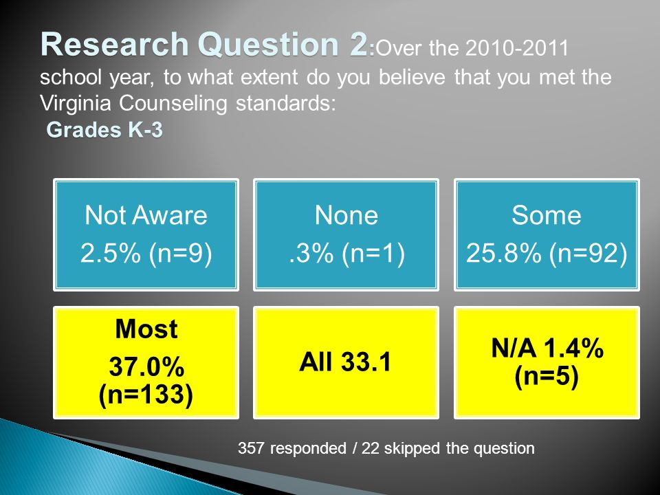 Research Question 2 : Research Question 2 :Over the 2010-2011 school year, to what extent do you believe that you met the Virginia Counseling standards: Grades K-3 Grades K-3 Not Aware 2.5% (n=9) None.3% (n=1) Some 25.8% (n=92) Most 37.0% (n=133) All 33.1 N/A 1.4% (n=5) 357 responded / 22 skipped the question