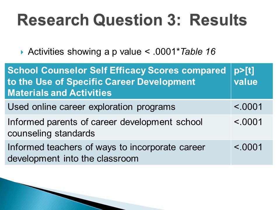Research Question 3: Results  Activities showing a p value <.0001*Table 16 School Counselor Self Efficacy Scores compared to the Use of Specific Career Development Materials and Activities p>[t] value Used online career exploration programs<.0001 Informed parents of career development school counseling standards <.0001 Informed teachers of ways to incorporate career development into the classroom <.0001