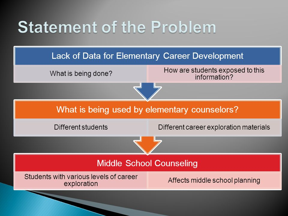 Research Question 3:  Are specific career development practices related to the level of counselor self efficacy in regard to meeting Virginia Elementary Career Development Standards.