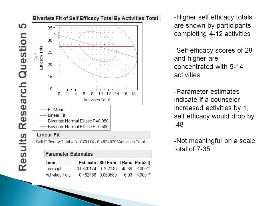 -Higher self efficacy totals are shown by participants completing 4-12 activities -Self efficacy scores of 28 and higher are concentrated with 9-14 activities -Parameter estimates indicate if a counselor increased activities by 1, self efficacy would drop by.48 -Not meaningful on a scale total of 7-35