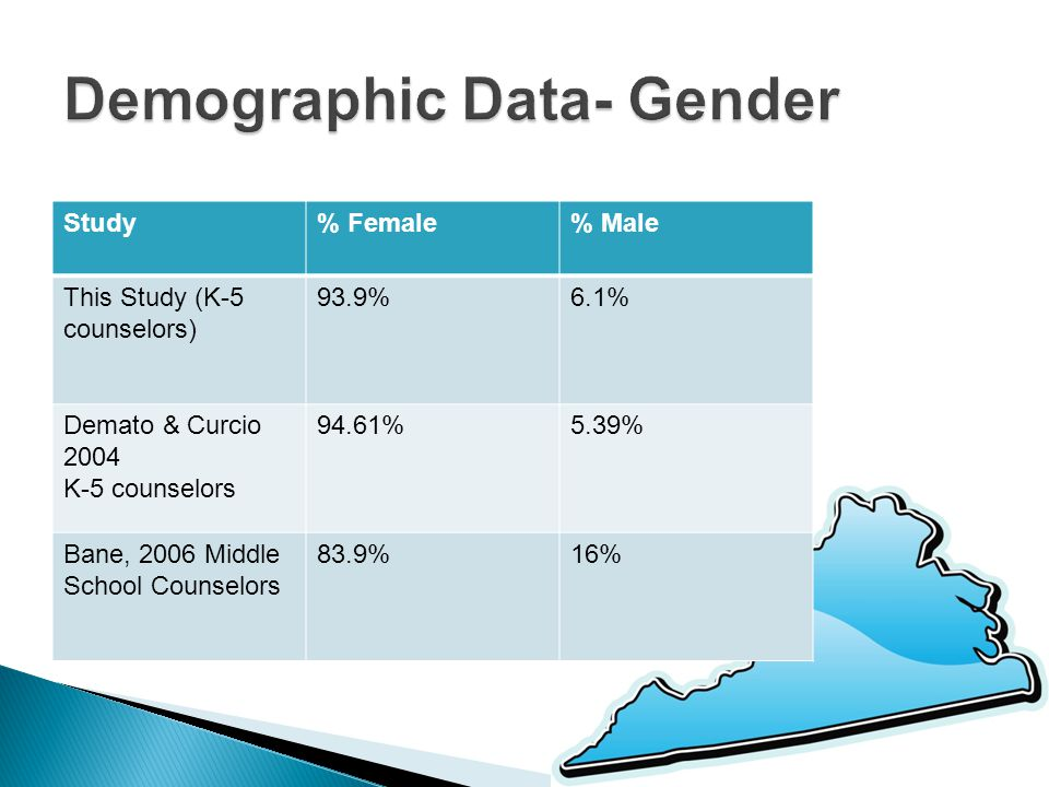 Study% Female% Male This Study (K-5 counselors) 93.9%6.1% Demato & Curcio 2004 K-5 counselors 94.61%5.39% Bane, 2006 Middle School Counselors 83.9%16%