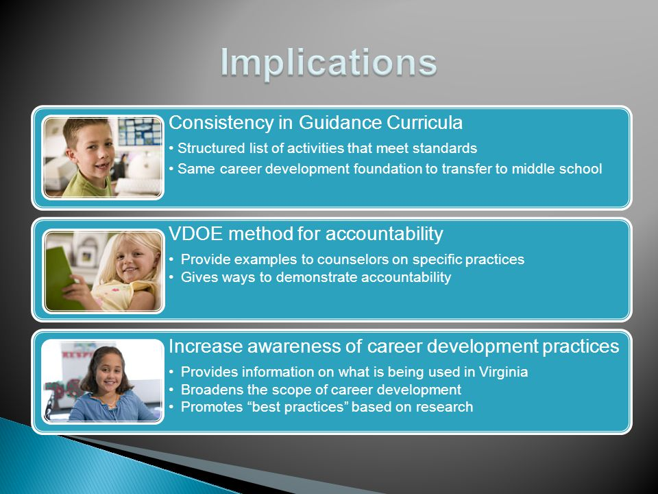 Consistency in Guidance Curricula Structured list of activities that meet standards Same career development foundation to transfer to middle school VDOE method for accountability Provide examples to counselors on specific practices Gives ways to demonstrate accountability Increase awareness of career development practices Provides information on what is being used in Virginia Broadens the scope of career development Promotes best practices based on research