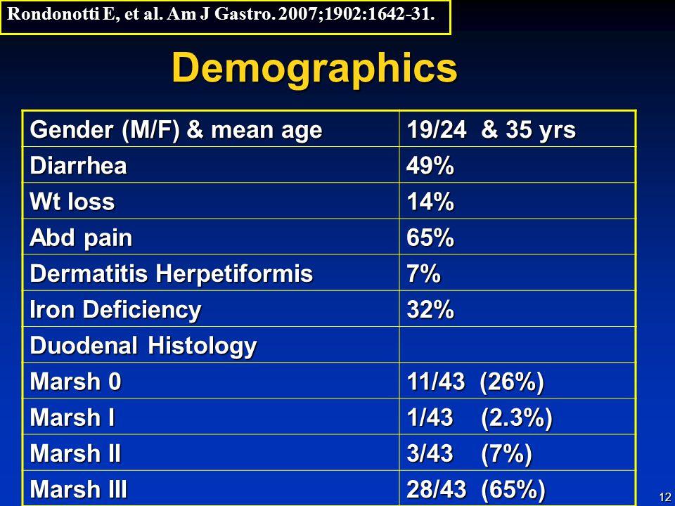 12 Demographics Gender (M/F) & mean age 19/24 & 35 yrs Diarrhea49% Wt loss 14% Abd pain 65% Dermatitis Herpetiformis 7% Iron Deficiency 32% Duodenal Histology Marsh 0 11/43 (26%) Marsh I 1/43 (2.3%) Marsh II 3/43 (7%) Marsh III 28/43 (65%) Rondonotti E, et al.