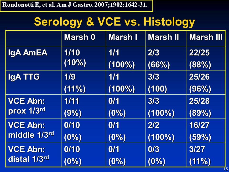 15 Serology & VCE vs. Histology Rondonotti E, et al.