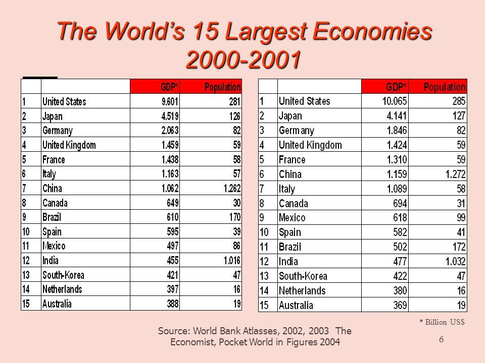 6 The World's 15 Largest Economies 2000-2001 Source: World Bank Atlasses, 2002, 2003 The Economist, Pocket World in Figures 2004 * Billion US$
