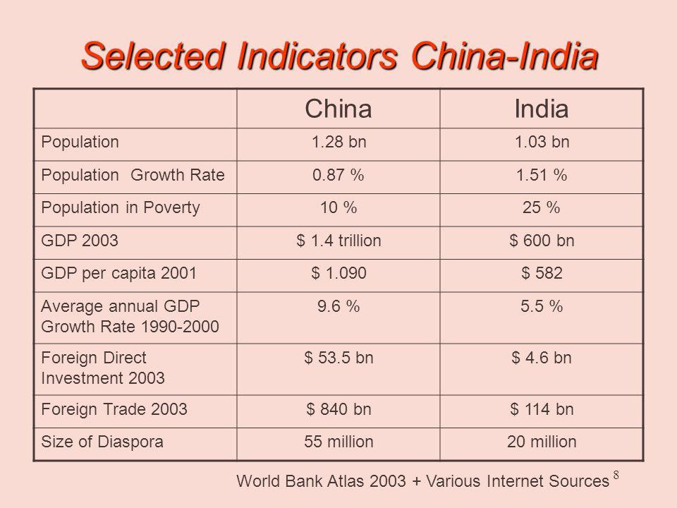 7 GDP of Newly Emerging Powers 2003 Source: IIF Source: IIF