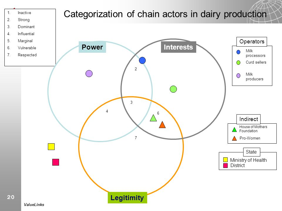 20 ValueLinks Categorization of chain actors in dairy production 1.Inactive 2.Strong 3.Dominant 4.Influential 5.Marginal 6.Vulnerable 7.Respected 1 3
