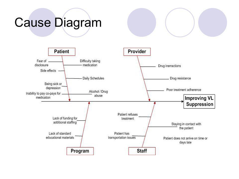 Cause Diagram