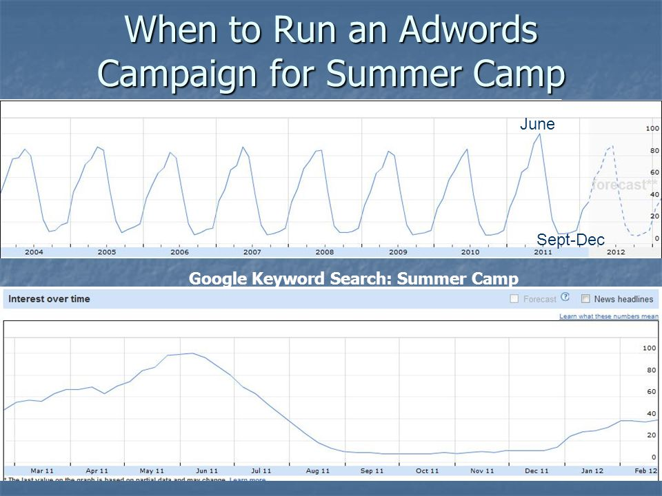 When to Run an Adwords Campaign for Summer Camp June Sept-Dec Google Keyword Search: Summer Camp