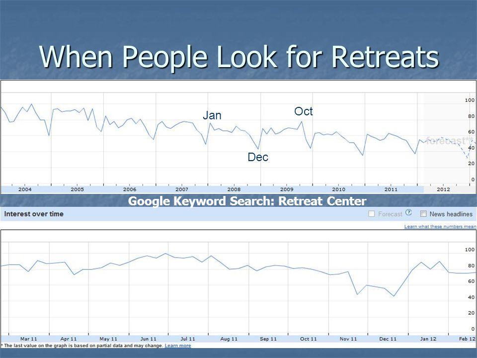 When People Look for Retreats Oct Jan Dec Google Keyword Search: Retreat Center