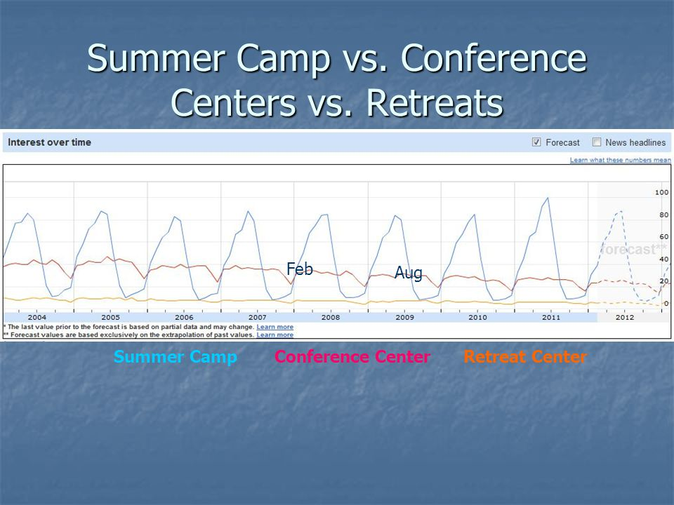 Summer Camp vs. Conference Centers vs.