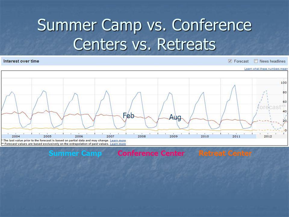 Summer Camp vs. Conference Centers vs. Retreats Summer Camp Conference Center Retreat Center Aug Feb