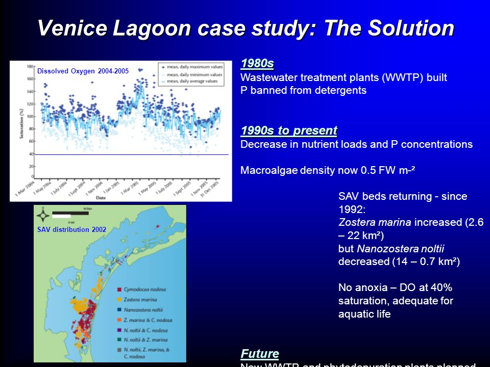 Venice Lagoon case study: The Solution 1980s Wastewater treatment plants (WWTP) built P banned from detergents 1990s to present Decrease in nutrient l
