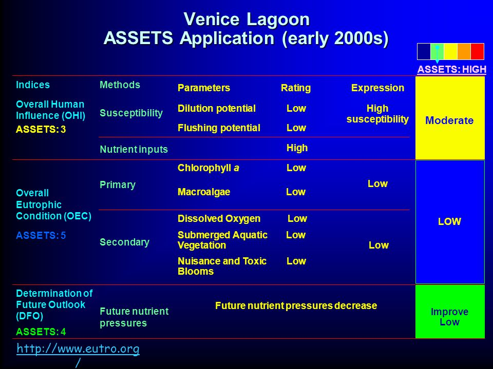 Venice Lagoon ASSETS Application (early 2000s) Indices Overall Human Influence (OHI) ASSETS: 3 Overall Eutrophic Condition (OEC) ASSETS: 5 Determination of Future Outlook (DFO) ASSETS: 4 Methods Susceptibility Nutrient inputs Primary Secondary Future nutrient pressures ParametersRatingExpression Dilution potentialLowHigh susceptibility Flushing potentialLow High Chlorophyll aLow Low MacroalgaeLow Dissolved Oxygen Low Submerged AquaticLow Vegetation Low Nuisance and ToxicLow Blooms Future nutrient pressures decrease Index Moderate LOW Improve Low ASSETS: HIGH http://www.eutro.org /