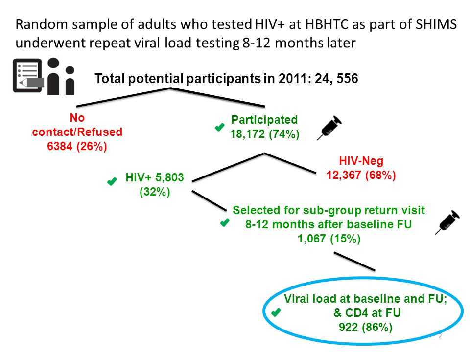 Participated 18,172 (74%) HIV+ 5,803 (32%) HIV-Neg 12,367 (68%) Selected for sub-group return visit 8-12 months after baseline FU 1,067 (15%) No contact/Refused 6384 (26%) Total potential participants in 2011: 24, 556 Viral load at baseline and FU; & CD4 at FU 922 (86%) 2 Random sample of adults who tested HIV+ at HBHTC as part of SHIMS underwent repeat viral load testing 8-12 months later