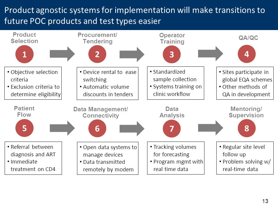 Product agnostic systems for implementation will make transitions to future POC products and test types easier 1 Product Selection 2 Procurement/ Tendering 3 Operator Training 4 QA/QC 5 Patient Flow 6 Data Management/ Connectivity 7 Data Analysis 8 Mentoring/ Supervision Objective selection criteria Exclusion criteria to determine eligibility Device rental to ease switching Automatic volume discounts in tenders Standardized sample collection Systems training on clinic workflow Sites participate in global EQA schemes Other methods of QA in development Referral between diagnosis and ART Immediate treatment on CD4 Open data systems to manage devices Data transmitted remotely by modem Tracking volumes for forecasting Program mgmt with real time data Regular site level follow up Problem solving w/ real-time data 13