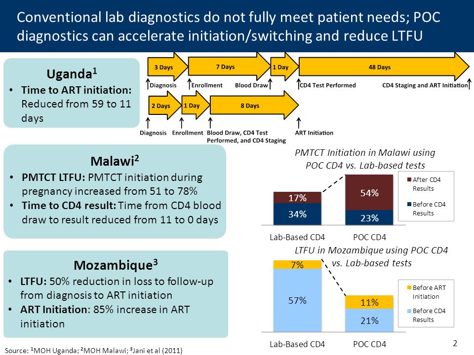 Evaluation: Time From Diagnosis To CD4 Staging And ART Initiation shows similar results in Uganda Conventional lab diagnostics do not fully meet patient needs; POC diagnostics can accelerate initiation/switching and reduce LTFU Uganda 1 Time to ART initiation: Reduced from 59 to 11 days Mozambique 3 LTFU: 50% reduction in loss to follow-up from diagnosis to ART initiation ART Initiation: 85% increase in ART initiation Malawi 2 PMTCT LTFU: PMTCT initiation during pregnancy increased from 51 to 78% Time to CD4 result: Time from CD4 blood draw to result reduced from 11 to 0 days Source: 1 MOH Uganda; 2 MOH Malawi; 3 Jani et al (2011) 2