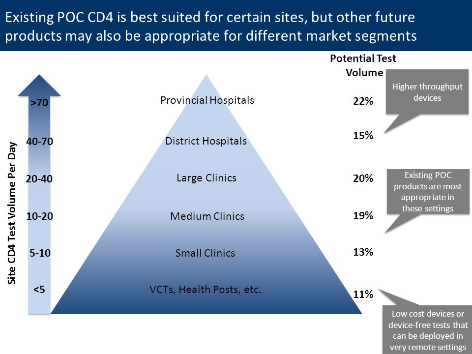 Existing POC CD4 is best suited for certain sites, but other future products may also be appropriate for different market segments Medium Clinics Large Clinics District Hospitals Provincial Hospitals Small Clinics VCTs, Health Posts, etc.