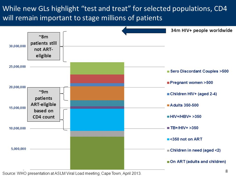 While new GLs highlight test and treat for selected populations, CD4 will remain important to stage millions of patients 8 34m HIV+ people worldwide Source: WHO presentation at ASLM Viral Load meeting, Cape Town, April 2013.