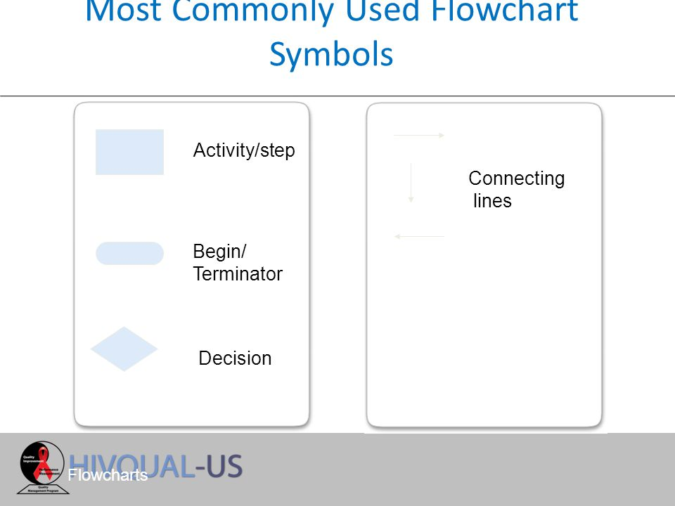 Most Commonly Used Flowchart Symbols Activity/step Begin/ Terminator Decision Connecting lines Flowcharts