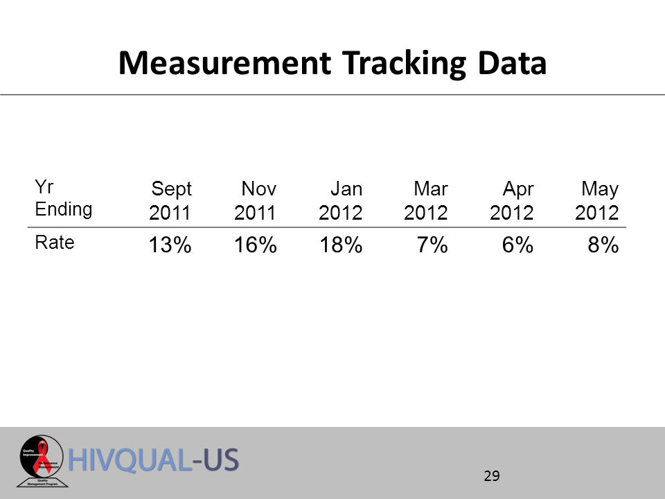 29 Measurement Tracking Data Yr Ending Sept 2011 Nov 2011 Jan 2012 Mar 2012 Apr 2012 May 2012 Rate 13%16%18%7%6%8%