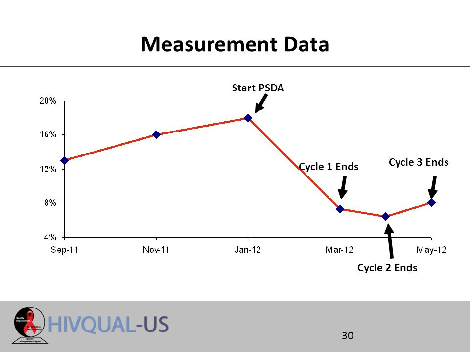30 Measurement Data Cycle 1 Ends Cycle 2 Ends Start PSDA Cycle 3 Ends