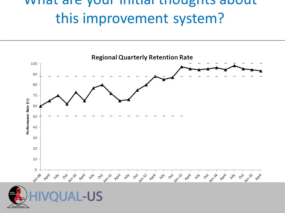 Improvement Goal To increase patients' viral load suppression rate from 73% to 85% in six months.